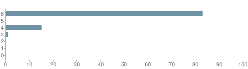 Chart?cht=bhs&chs=500x140&chbh=10&chco=6f92a3&chxt=x,y&chd=t:83,0,15,1,0,0,0&chm=t+83%,333333,0,0,10|t+0%,333333,0,1,10|t+15%,333333,0,2,10|t+1%,333333,0,3,10|t+0%,333333,0,4,10|t+0%,333333,0,5,10|t+0%,333333,0,6,10&chxl=1:|other|indian|hawaiian|asian|hispanic|black|white
